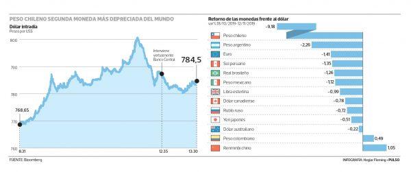 Dólar toca históricos $800, Banco Central envía señal y Hacienda anuncia venta de US$1.000 millones